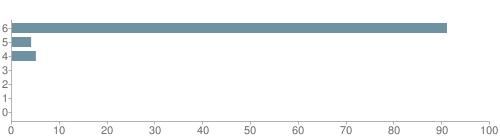 Chart?cht=bhs&chs=500x140&chbh=10&chco=6f92a3&chxt=x,y&chd=t:91,4,5,0,0,0,0&chm=t+91%,333333,0,0,10|t+4%,333333,0,1,10|t+5%,333333,0,2,10|t+0%,333333,0,3,10|t+0%,333333,0,4,10|t+0%,333333,0,5,10|t+0%,333333,0,6,10&chxl=1:|other|indian|hawaiian|asian|hispanic|black|white
